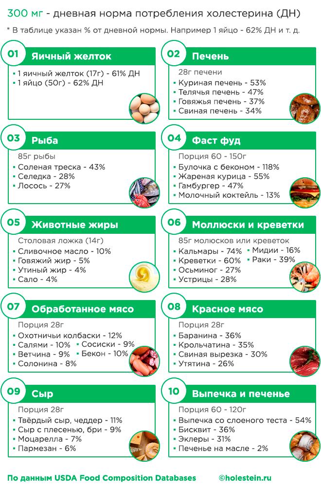 Симптомы и причины повышенного холестерина у женщин