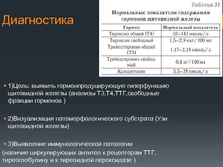 гормоны щитовидной железы ттг и т4