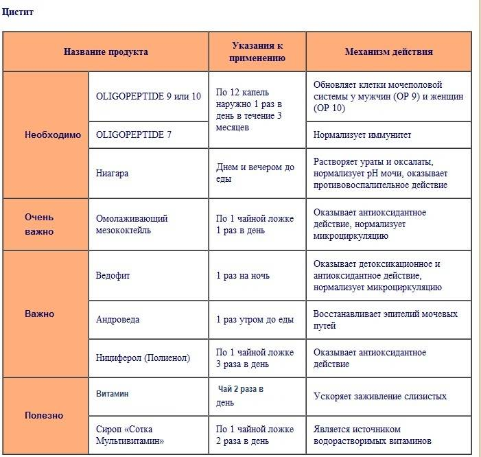 Длительность лечения цистита в зависимости от формы заболевания