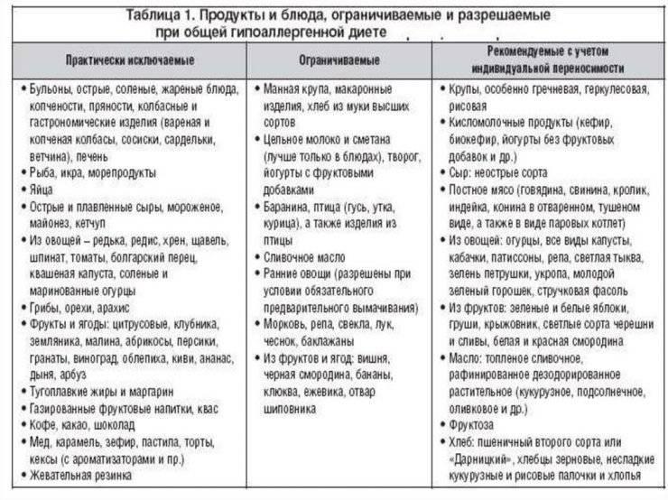диета при аллергическом дерматите у взрослых меню
