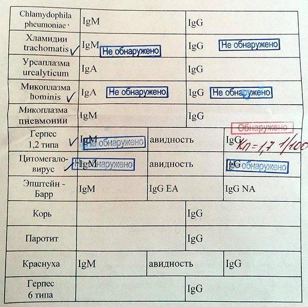 Какие есть методы для выявления антител к хламидиям, что делать если анализ на igg положительный?