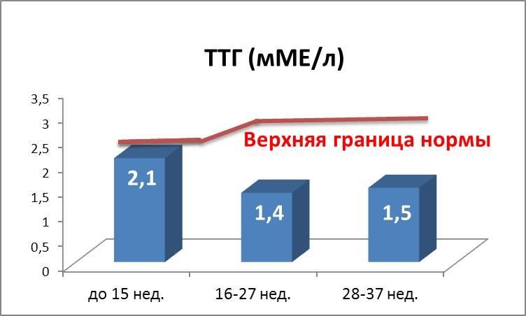 Ттг при беременности - запись пользователя ольга (id2224255) в сообществе благополучная беременность в категории анализы - babyblog.ru