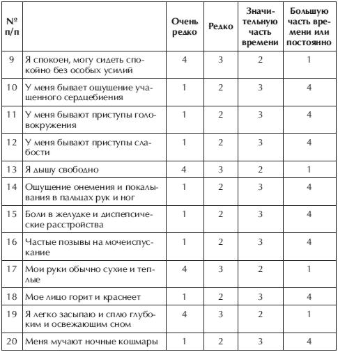 Самооценка депрессии в домашних условиях онлайн : шкалы занга и гамильтона, профессиональный госпитальный тест hads
