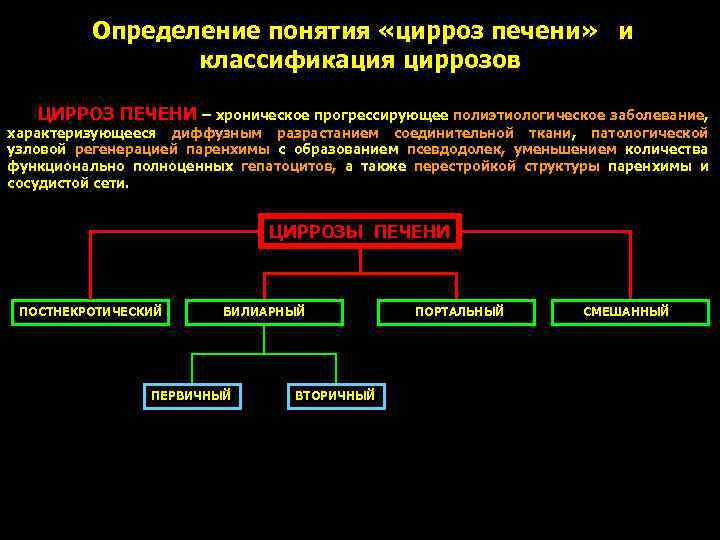 Стадии цирроза печени: начальная, субкомпенсации, декомпенсации и терминальная