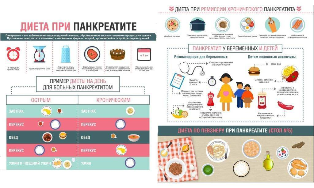 Особенности диеты при холецистите и панкреатите
