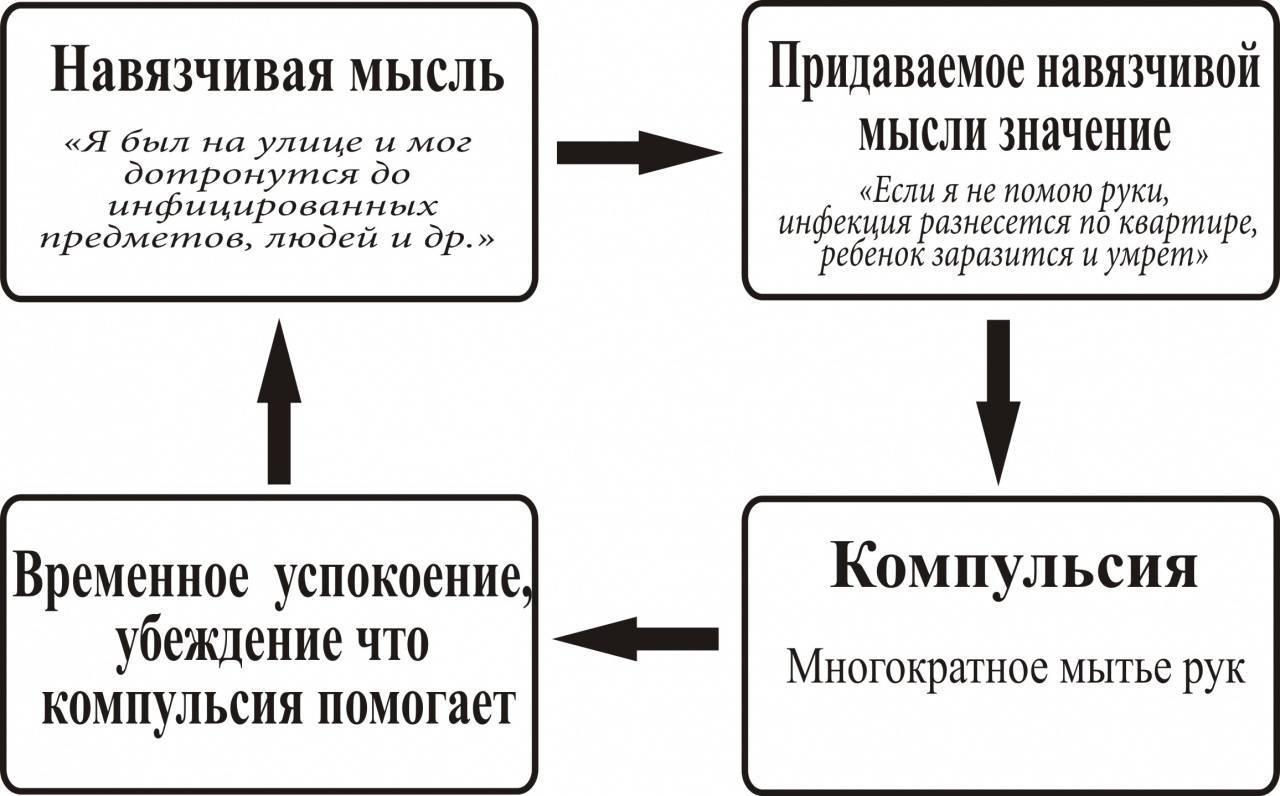 Обсессия: как избавиться, что это такое простыми словами, виды (навязчивые, неконтролируемые), примеры, отличия от компульсии, причины, симптомы