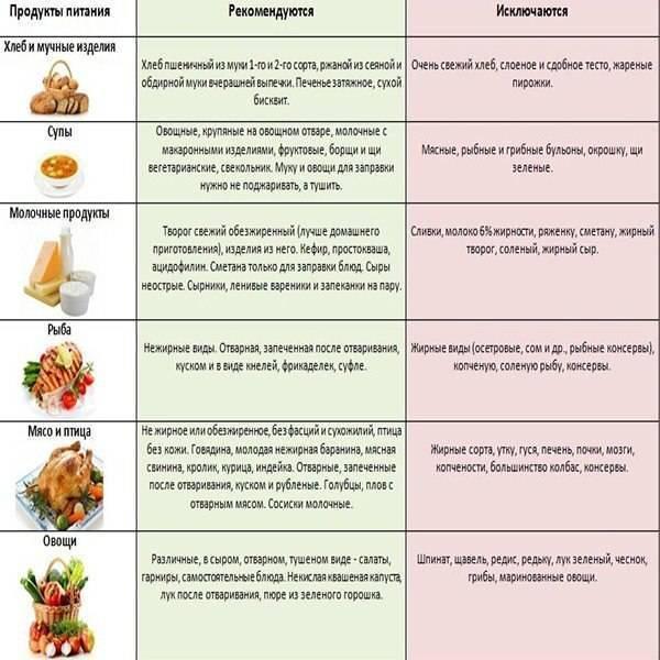 Общие рекомендации по питанию при раке печени