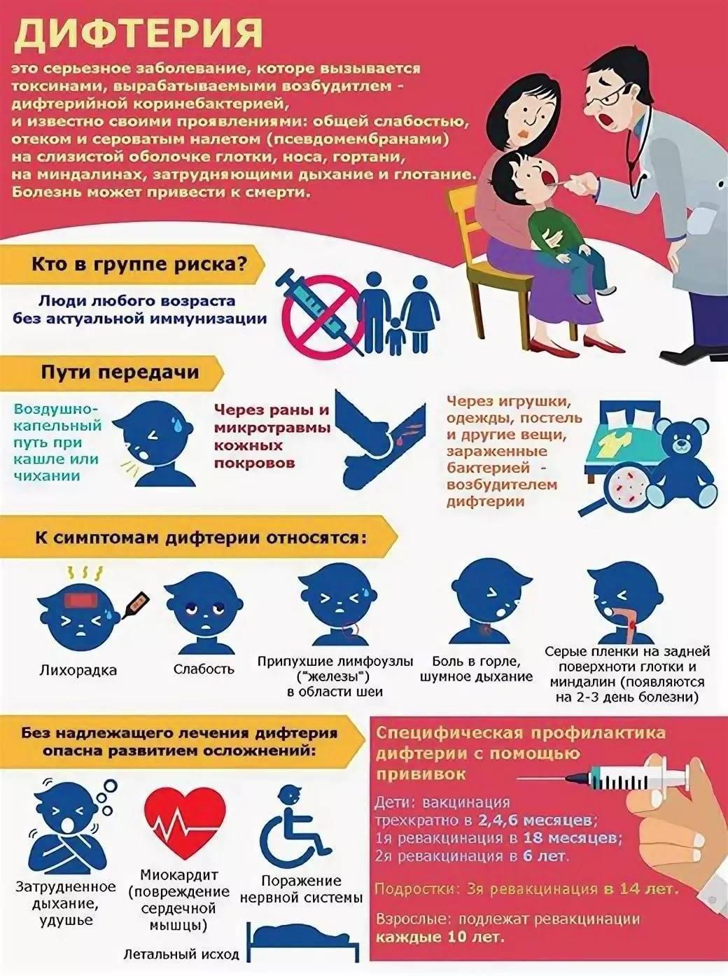 Дифтерия. причины, виды, симптомы и признаки