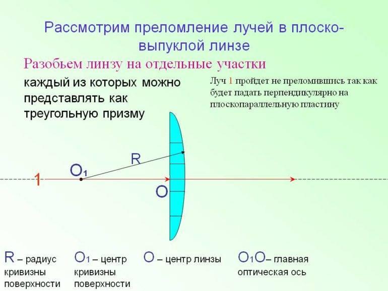 Радиус кривизны контактных линз как основной параметр их выбора