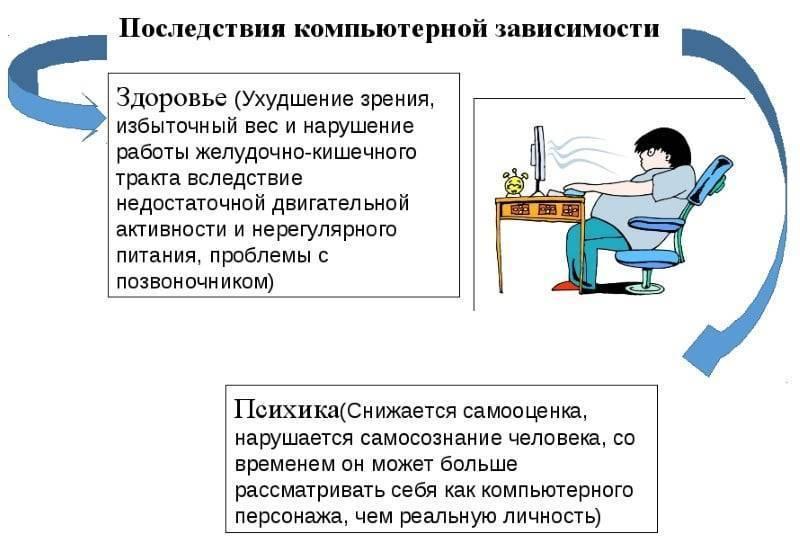 лечение от компьютерной зависимости