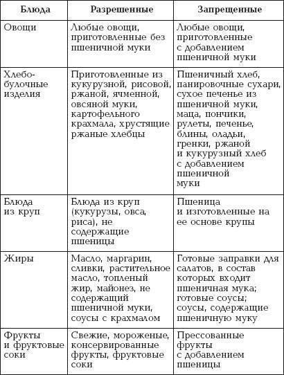 Рекомендации по питанию при нейродермите