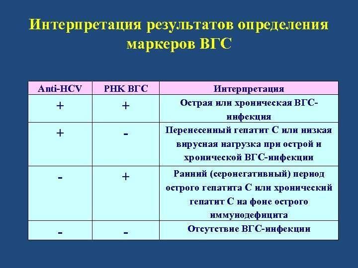 Таблица расшифровки маркеров вирусных гепатитов