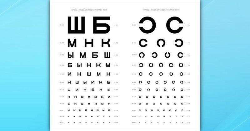 Как проверить зрения и глаза в домашних условиях или на телефоне дома самостоятельно