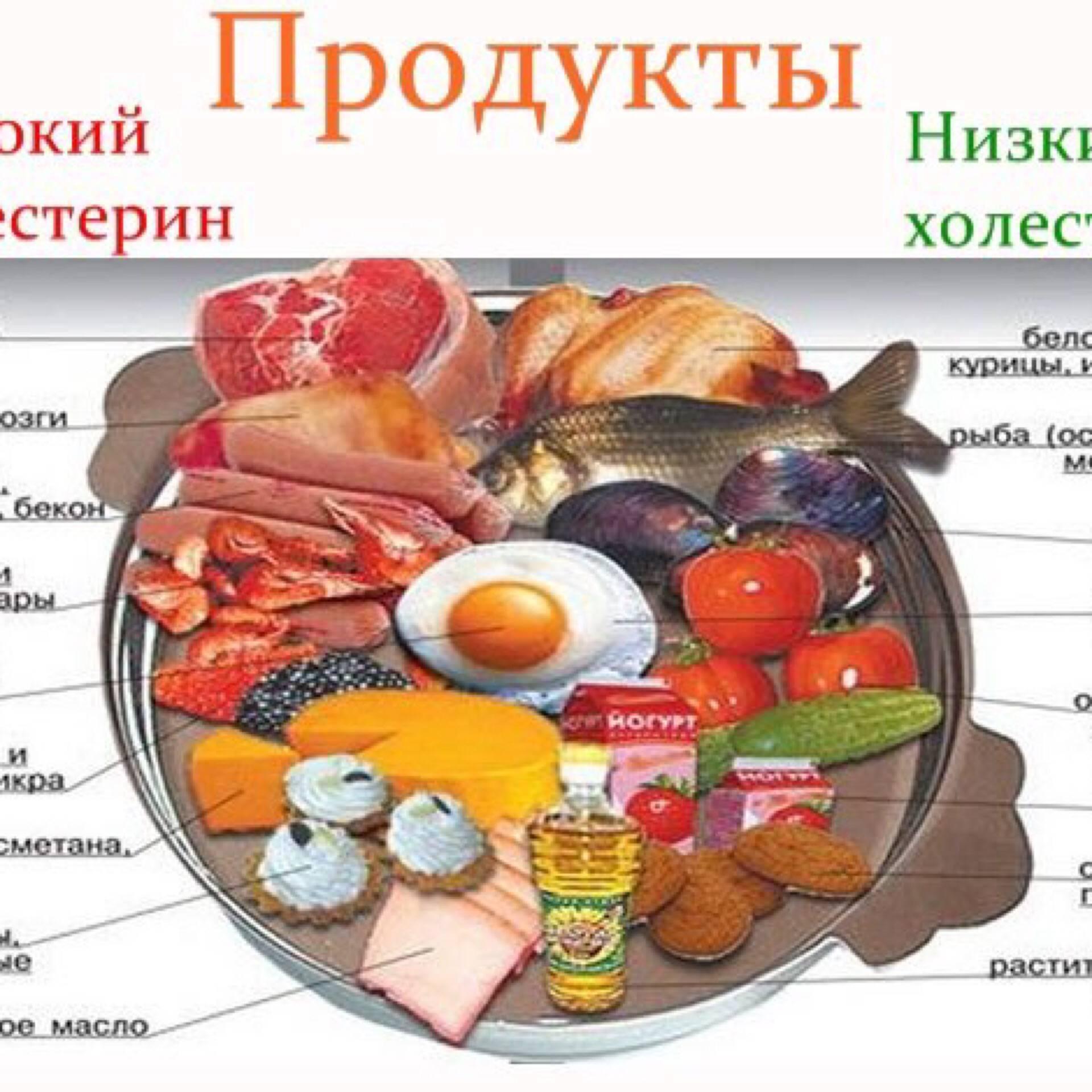 Содержит ли картофель вредный холестерин