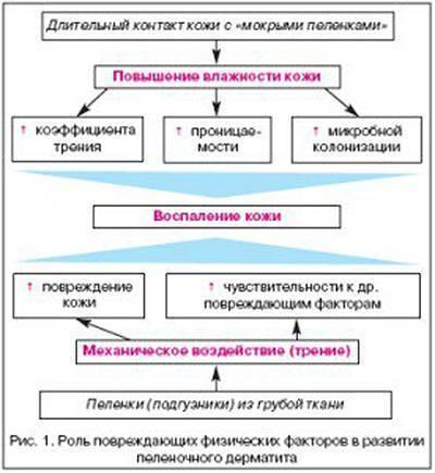 Пеленочный дерматит у ребенка симптомы и лечение