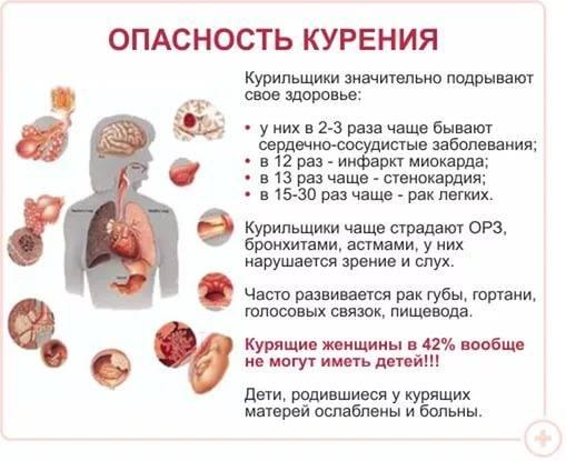 Как облегчить кашель при бросании курить
