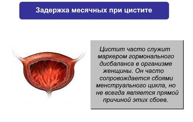 задержка месячных при цистите