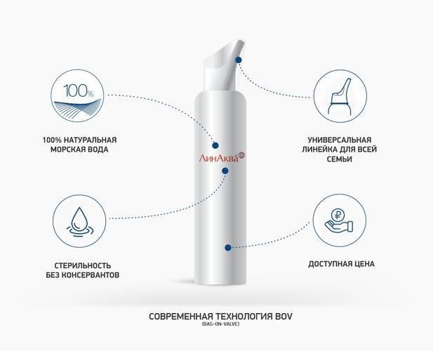 Солевой раствор для промывания носа: рецепт приготовления