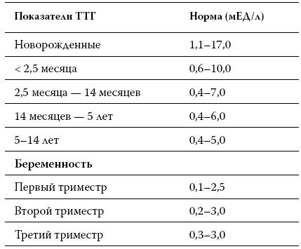 щитовидка ттг норма