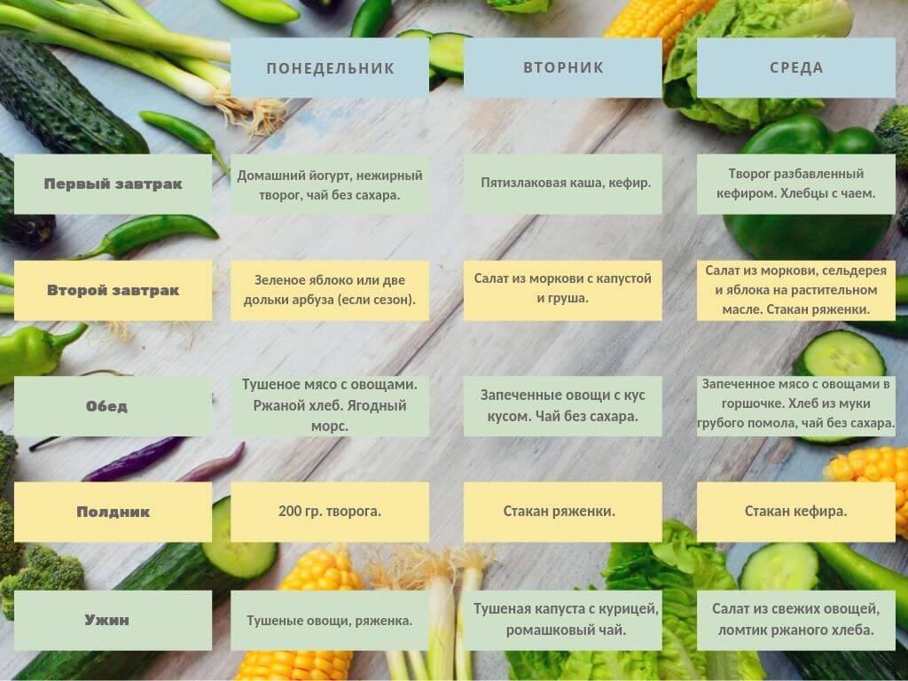 Питание и диета при аллергическом дерматите: что можно есть взрослым?