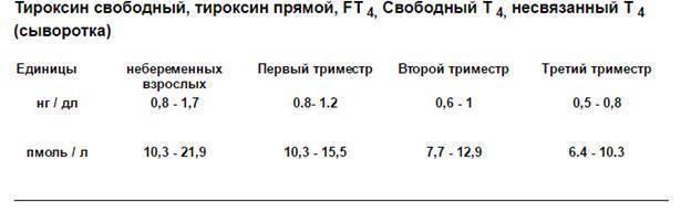 Т4 свободный – норма у женщин по возрасту (таблица пмоль/л)