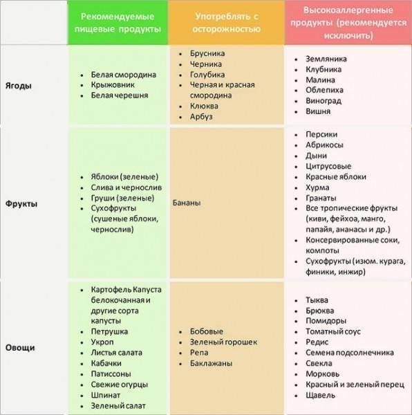 Чем кормить ребенка при атипичном дерматите