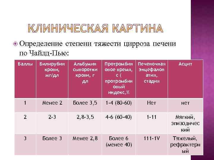 Диагностика цирроза печени анализы