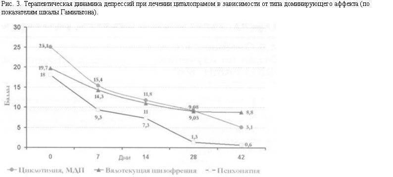 Шкала депрессии гамильтона/бланк структурированного интервью