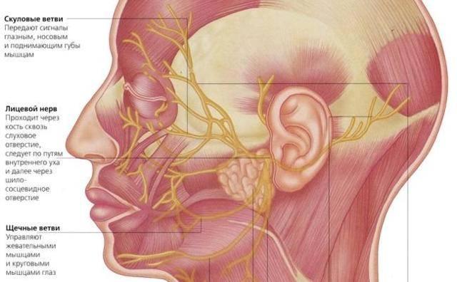 тригеминальная невралгия лечение