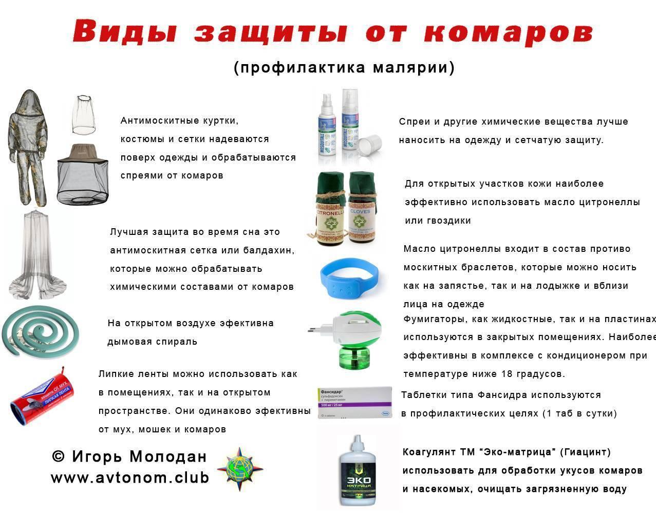 профилактика малярии лекарства