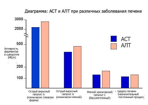 показания алт и аст при гепатите с