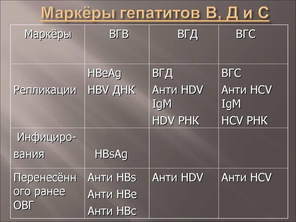 маркеры гепатита в расшифровка