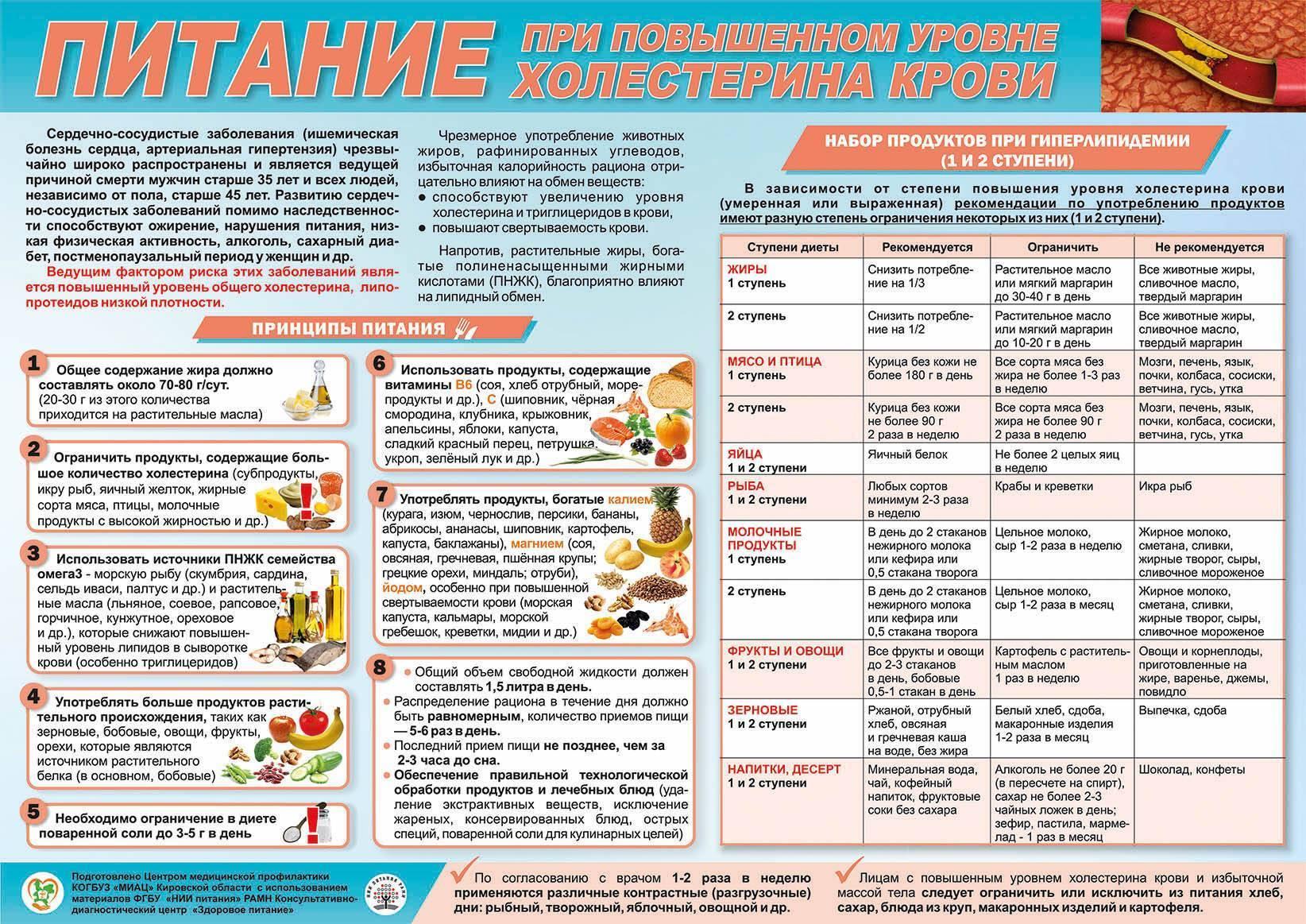Сладости, которые можно есть при повышенном холестерине