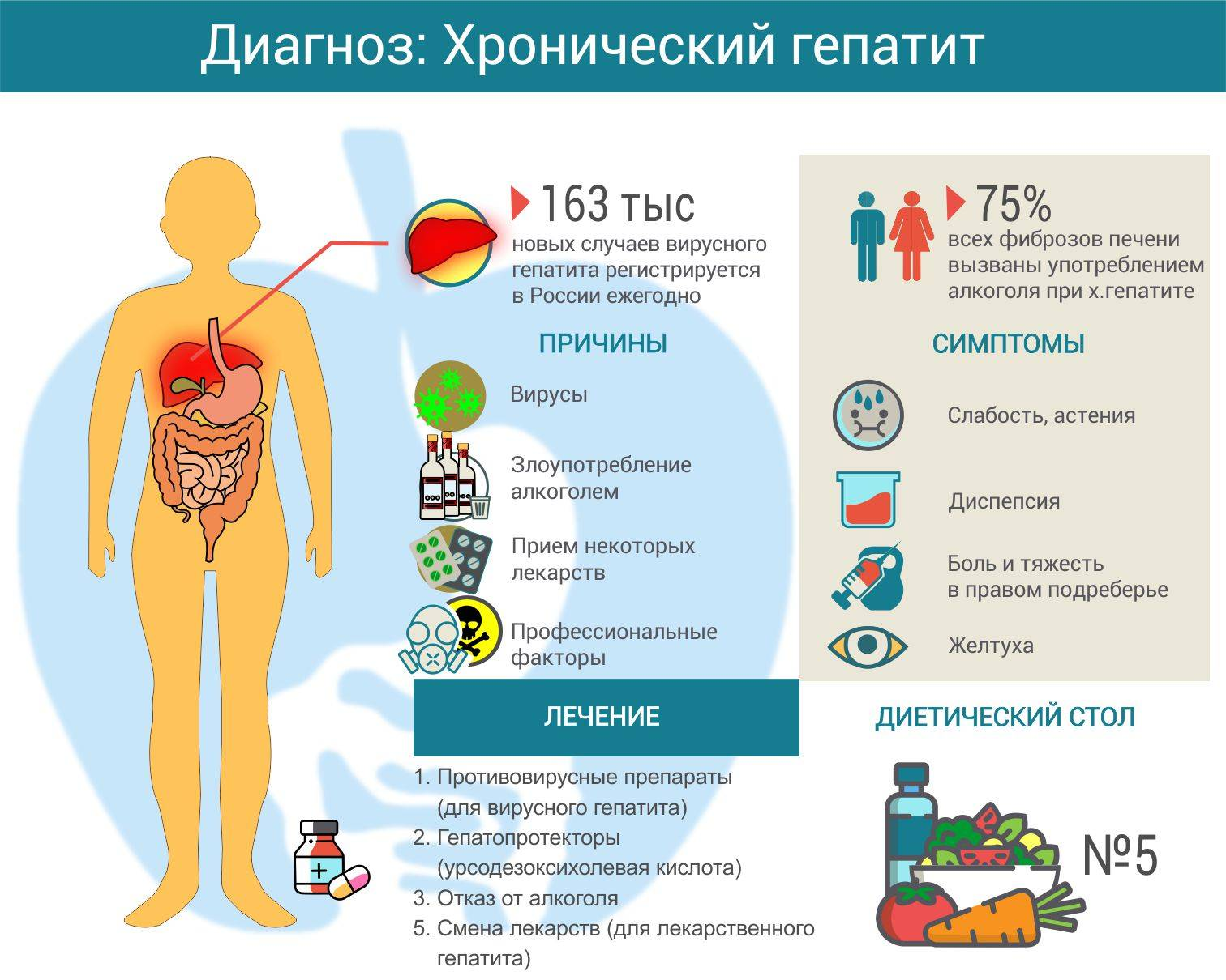 Хронический вирусный гепатит с: причины, пути передачи, симптомы и лечение