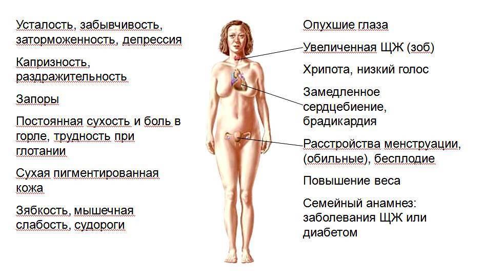 заболевание щитовидной железы у женщин