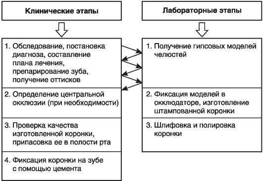 этапы изготовления бюгельных протезов