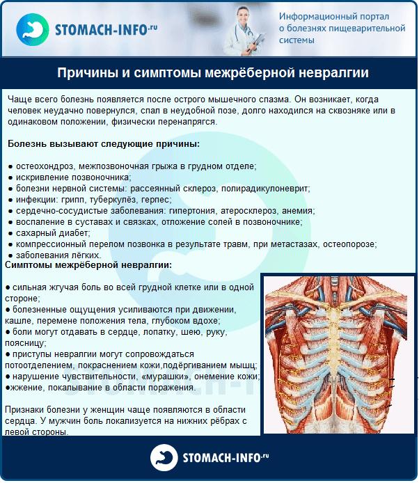 Все что нужно знать о межреберной невралгии: причины, симптомы, лечение