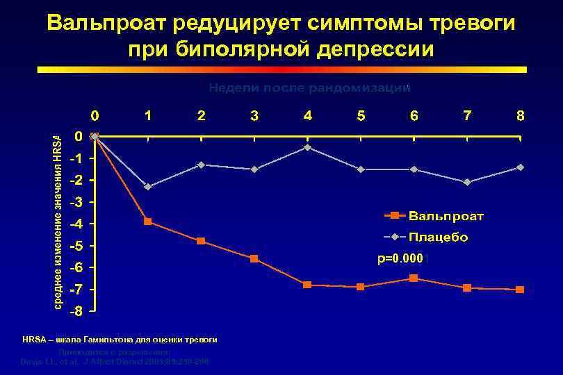 Шкала депрессии гамильтона/бланк структурированного интервью — psylab.info