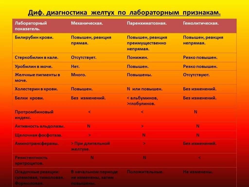 Как проводится дифференциальная диагностика желтух?