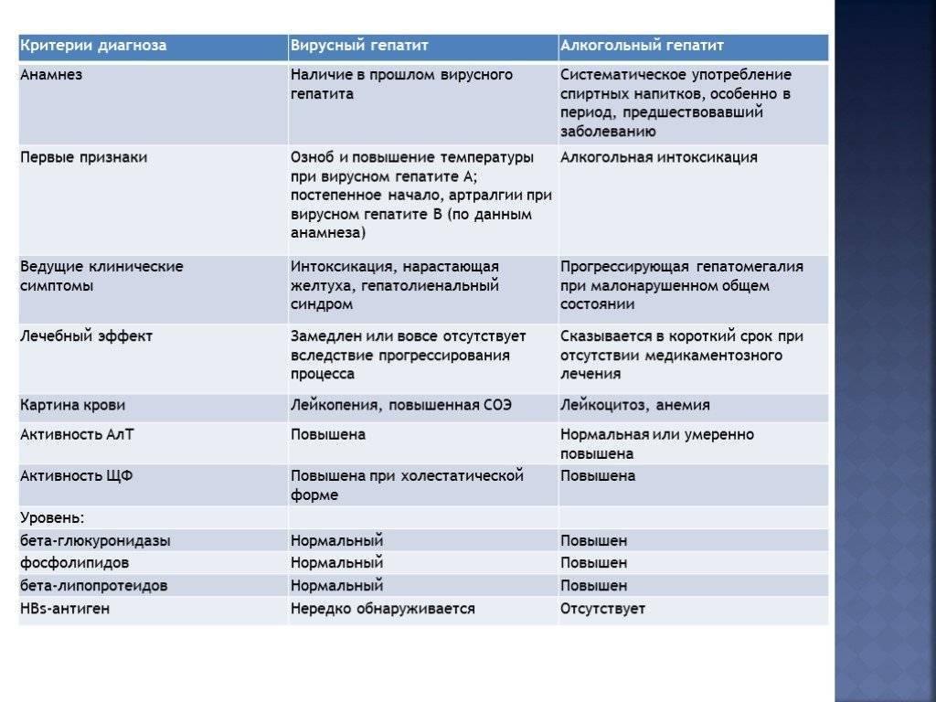 Токсический гепатит симптомы и лечение