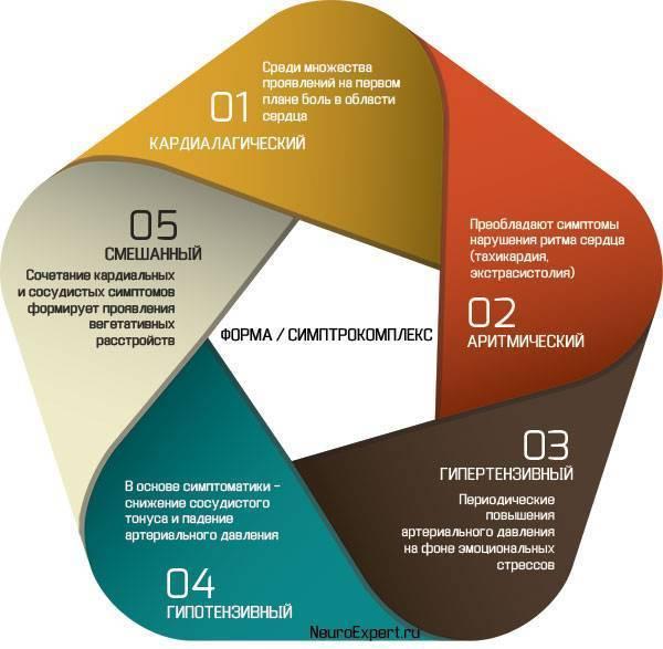 Соматоформное расстройство вегетативной нервной системы. синдром вегетативной дисфункции