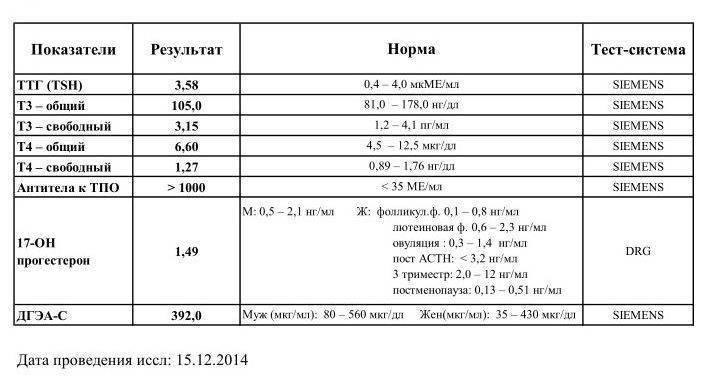 норма анализа крови на гормоны щитовидной железы