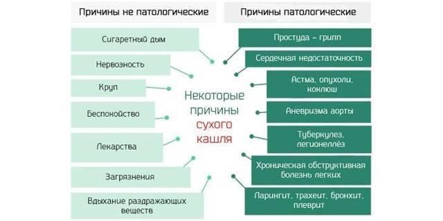 Кашель задолбал... - кашель при разговоре - запись пользователя ольга (fishka1976) в дневнике - babyblog.ru