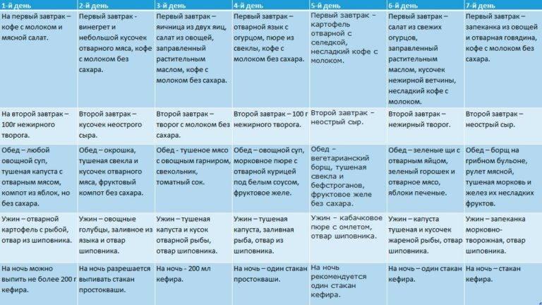 Питание при раке печени с метастазами