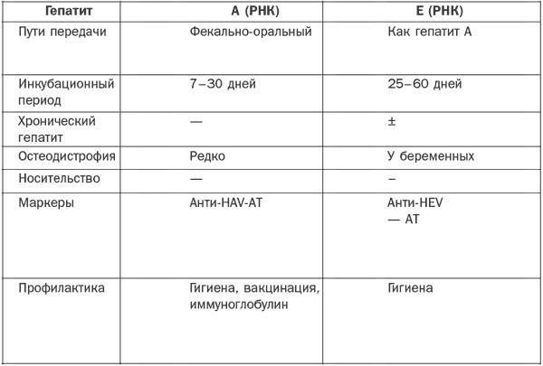 Что страшнее и опаснее: гепатит в или гепатит с?