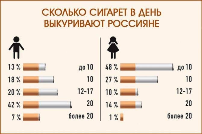 Курение при вирусном гепатите