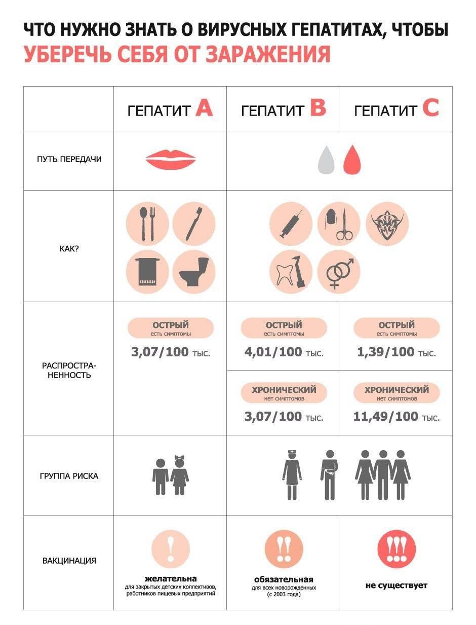 Что такое гепатит с и чем он опасен?