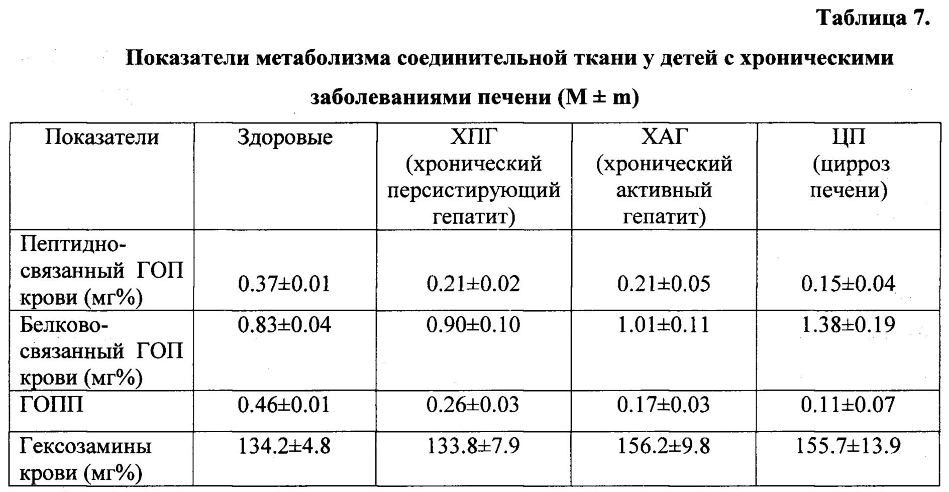Анализы крови при циррозе печени расшифровка