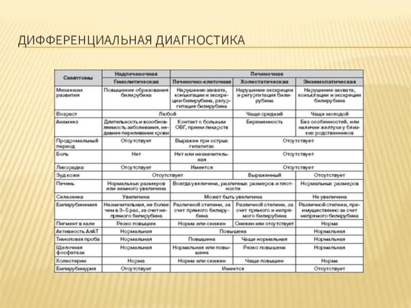Дополнительный материал. дифференциальная диагностика желтухи