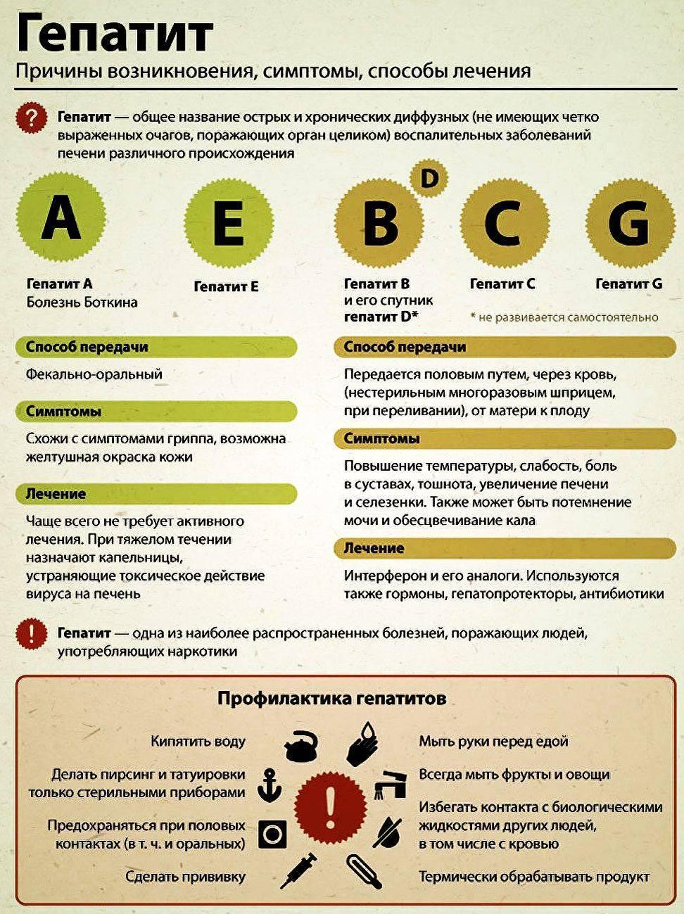лечение хронического гепатита в полное излечение